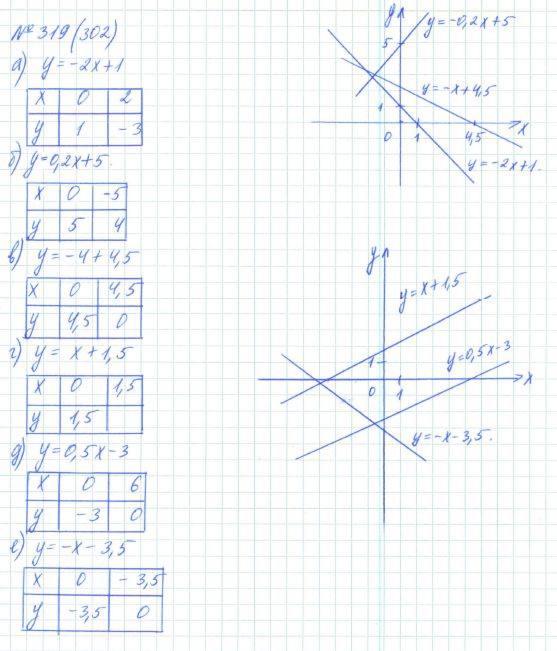 7 Класс Макарычев Гдз Алгебра 302