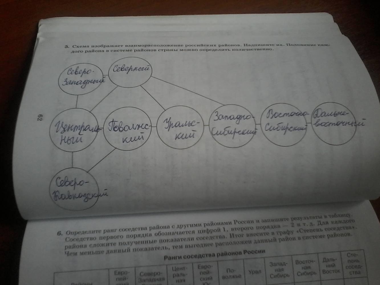 Химико Лесной Комплекс Рабочая Тетрадь 9 Класс Дронов Гдз
