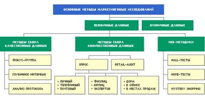 Курсовая работа по методология маркетинговых исследований 7088