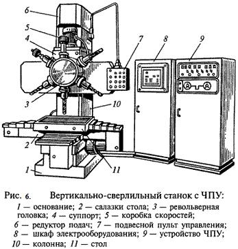 Реферат оснастка для фрезерных станков 4215